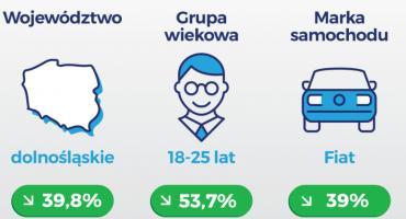 5 towarzystw ubezpieczeniowych, które najbardziej obniżyły ceny polis