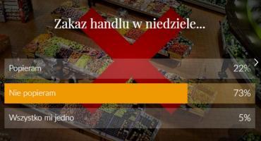 73% warszawiaków nie popiera zakazu handlu w niedzielę [NASZ SONDA]